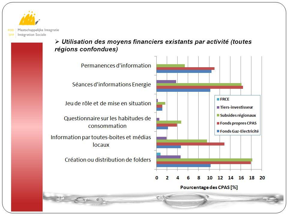 15  Utilisation des moyens financiers existants par activité (toutes régions confondues)