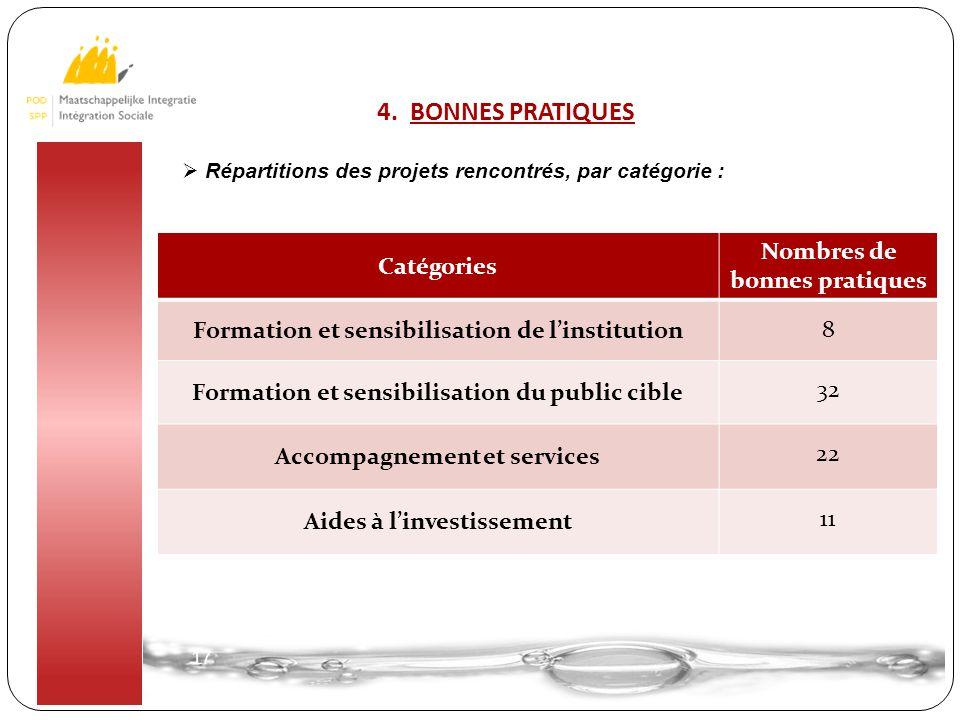 17 4. BONNES PRATIQUES  Répartitions des projets rencontrés, par catégorie : Catégories Nombres de bonnes pratiques Formation et sensibilisation de l