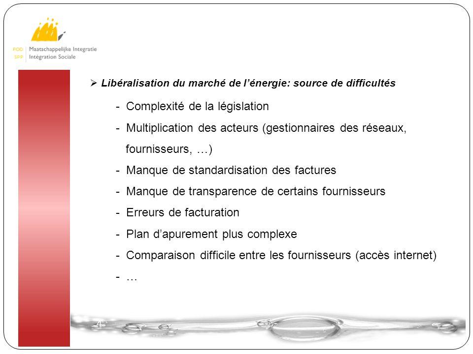 4 4  Libéralisation du marché de l'énergie: source de difficultés - Complexité de la législation - Multiplication des acteurs (gestionnaires des rése