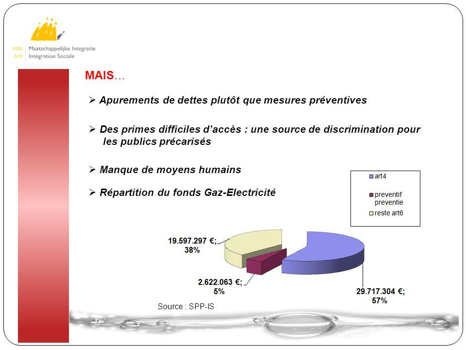 6 6  Apurements de dettes plutôt que mesures préventives  Des primes difficiles d'accès : une source de discrimination pour les publics précarisés M