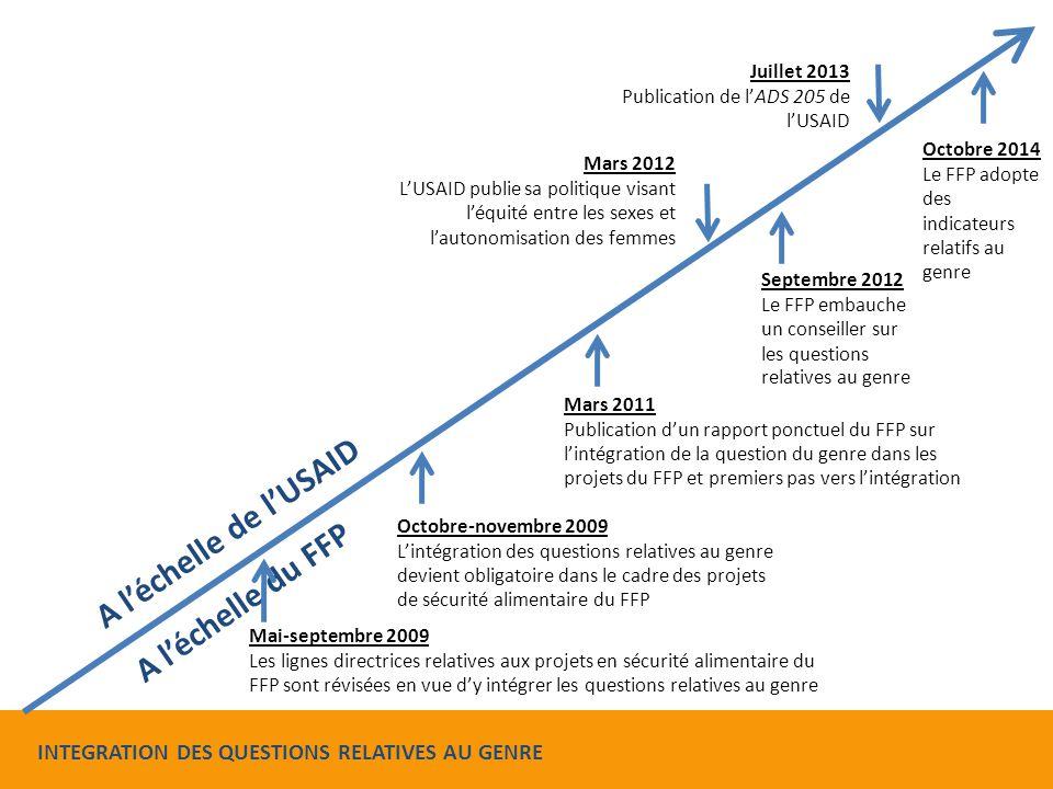 Mai-septembre 2009 Les lignes directrices relatives aux projets en sécurité alimentaire du FFP sont révisées en vue d'y intégrer les questions relatives au genre Octobre-novembre 2009 L'intégration des questions relatives au genre devient obligatoire dans le cadre des projets de sécurité alimentaire du FFP Mars 2011 Publication d'un rapport ponctuel du FFP sur l'intégration de la question du genre dans les projets du FFP et premiers pas vers l'intégration Mars 2012 L'USAID publie sa politique visant l'équité entre les sexes et l'autonomisation des femmes A l'échelle du FFP A l'échelle de l'USAID Juillet 2013 Publication de l'ADS 205 de l'USAID Septembre 2012 Le FFP embauche un conseiller sur les questions relatives au genre Octobre 2014 Le FFP adopte des indicateurs relatifs au genre INTEGRATION DES QUESTIONS RELATIVES AU GENRE