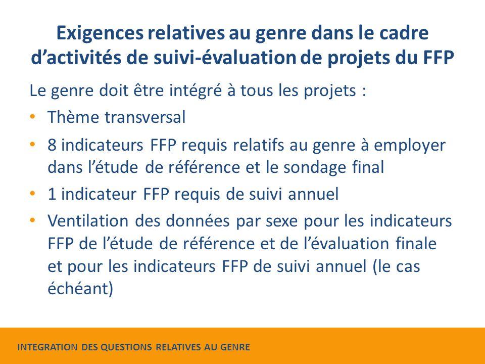 Exigences relatives au genre dans le cadre d'activités de suivi-évaluation de projets du FFP Le genre doit être intégré à tous les projets : Thème transversal 8 indicateurs FFP requis relatifs au genre à employer dans l'étude de référence et le sondage final 1 indicateur FFP requis de suivi annuel Ventilation des données par sexe pour les indicateurs FFP de l'étude de référence et de l'évaluation finale et pour les indicateurs FFP de suivi annuel (le cas échéant) INTEGRATION DES QUESTIONS RELATIVES AU GENRE