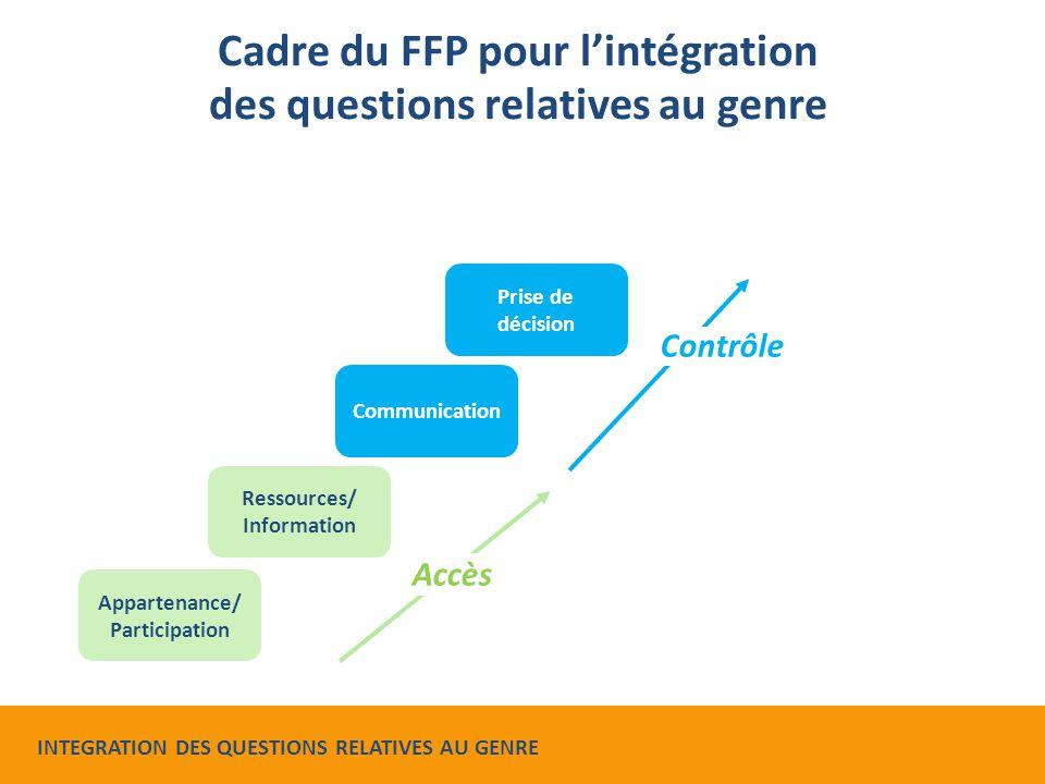 Cadre du FFP pour l'intégration des questions relatives au genre Appartenance/ Participation Ressources/ Information Communication Prise de décision A