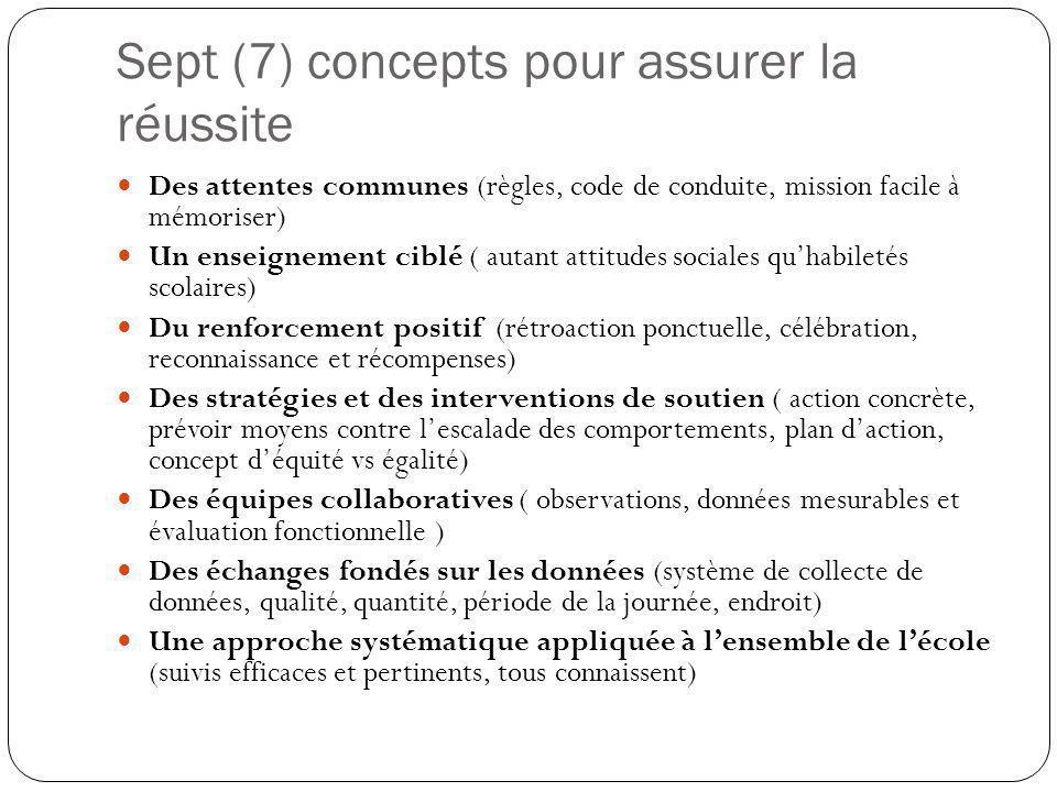 Sept (7) concepts pour assurer la réussite Des attentes communes (règles, code de conduite, mission facile à mémoriser) Un enseignement ciblé ( autant