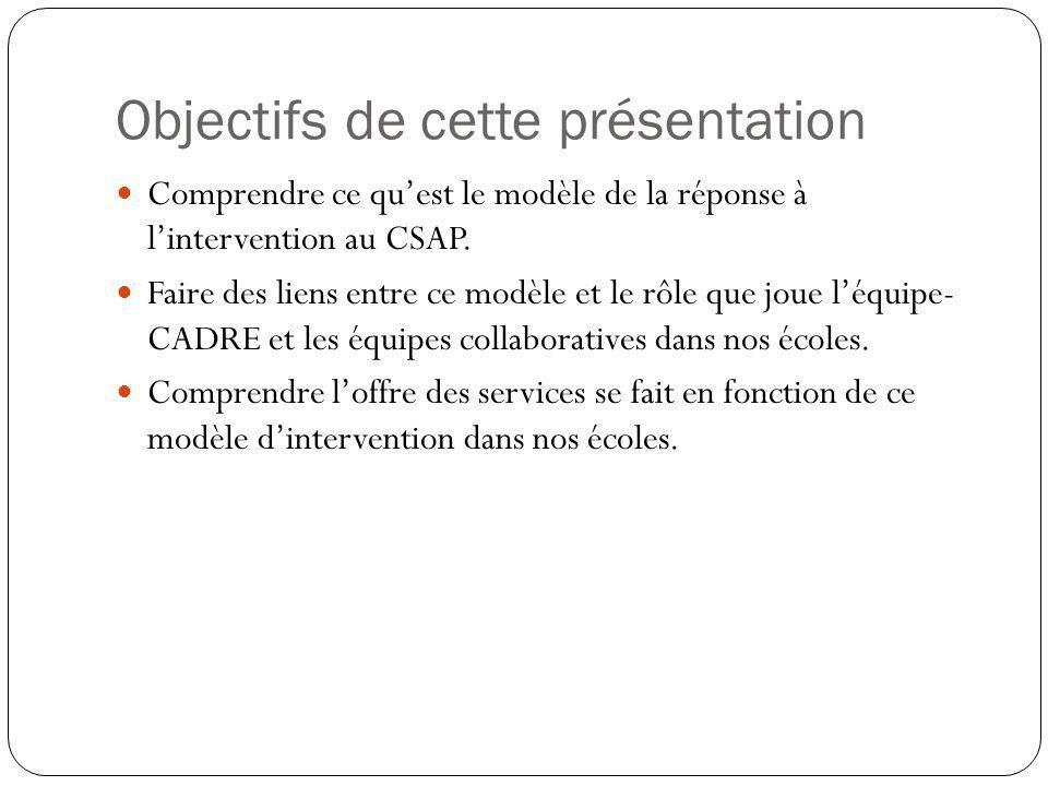 Objectifs de cette présentation Comprendre ce qu'est le modèle de la réponse à l'intervention au CSAP. Faire des liens entre ce modèle et le rôle que