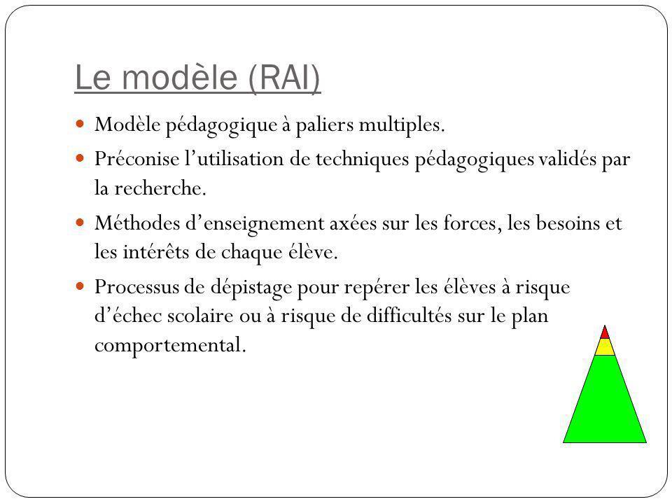 Le modèle (RAI) Modèle pédagogique à paliers multiples. Préconise l'utilisation de techniques pédagogiques validés par la recherche. Méthodes d'enseig