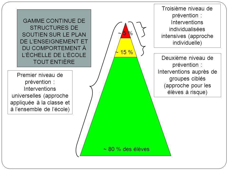 Premier niveau de prévention : Interventions universelles (approche appliquée à la classe et à l'ensemble de l'école) Deuxième niveau de prévention :