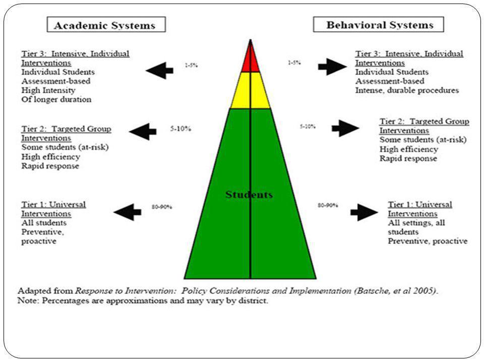 Éléments clés au palier I (RAI) (Niveau universel) Des programmes d'études et des résultats d'apprentissage validés par la recherche.