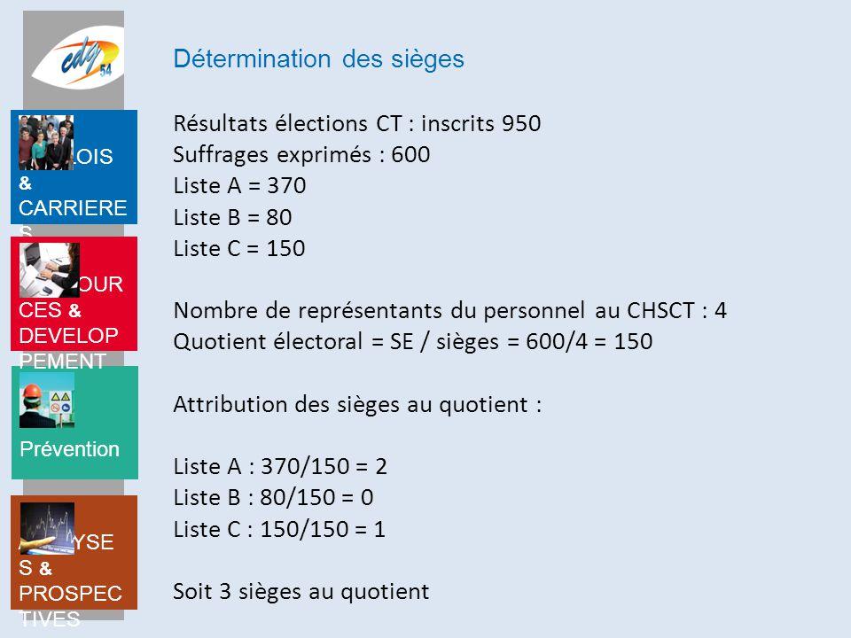 Prévention EMPLOIS & CARRIERE S RESSOUR CES & DEVELOP PEMENT ANALYSE S & PROSPEC TIVES Attribution du 4 ème siège à la plus forte moyenne : Liste A : 370/(2+1)= 123 soit 1 siège Liste B : 80/1 = 80 Liste C : 150/(1+1) = 75 Au total : Liste A : 3 sièges Liste B : 0 siège Liste C : 1 siège