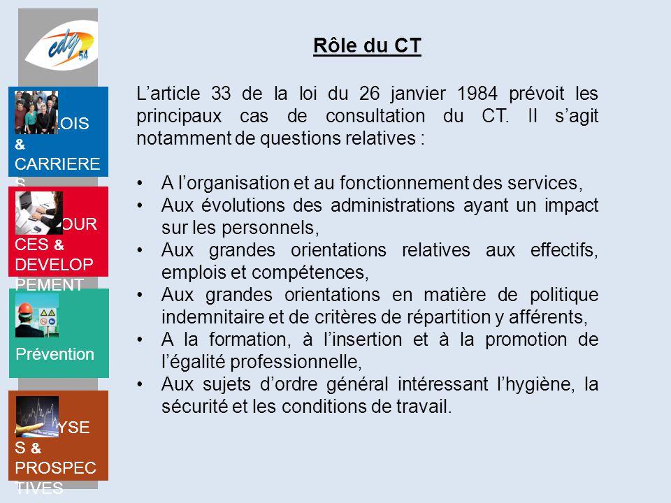 Prévention EMPLOIS & CARRIERE S RESSOUR CES & DEVELOP PEMENT ANALYSE S & PROSPEC TIVES Rôle du CT L'article 33 de la loi du 26 janvier 1984 prévoit les principaux cas de consultation du CT.