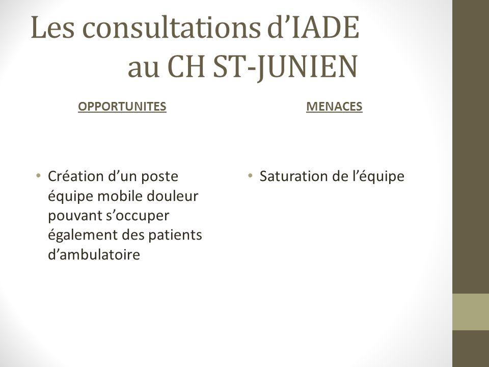 Les consultations d'IADE au CH ST-JUNIEN OPPORTUNITES Création d'un poste équipe mobile douleur pouvant s'occuper également des patients d'ambulatoire MENACES Saturation de l'équipe
