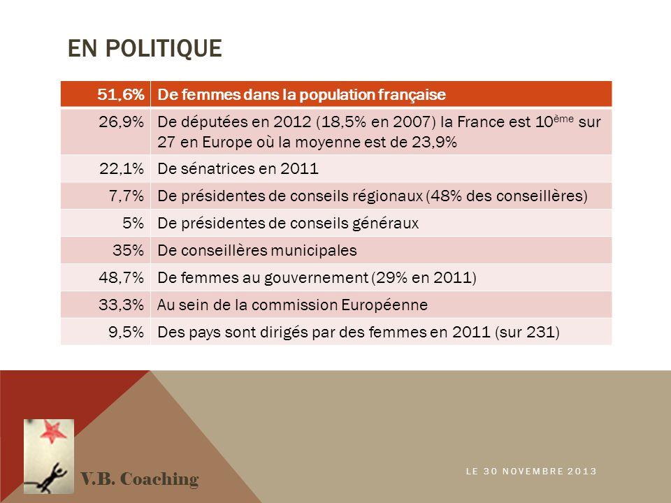 EN POLITIQUE 51,6%De femmes dans la population française 26,9%De députées en 2012 (18,5% en 2007) la France est 10 ème sur 27 en Europe où la moyenne est de 23,9% 22,1%De sénatrices en 2011 7,7%De présidentes de conseils régionaux (48% des conseillères) 5%De présidentes de conseils généraux 35%De conseillères municipales 48,7%De femmes au gouvernement (29% en 2011) 33,3%Au sein de la commission Européenne 9,5%Des pays sont dirigés par des femmes en 2011 (sur 231) V.B.