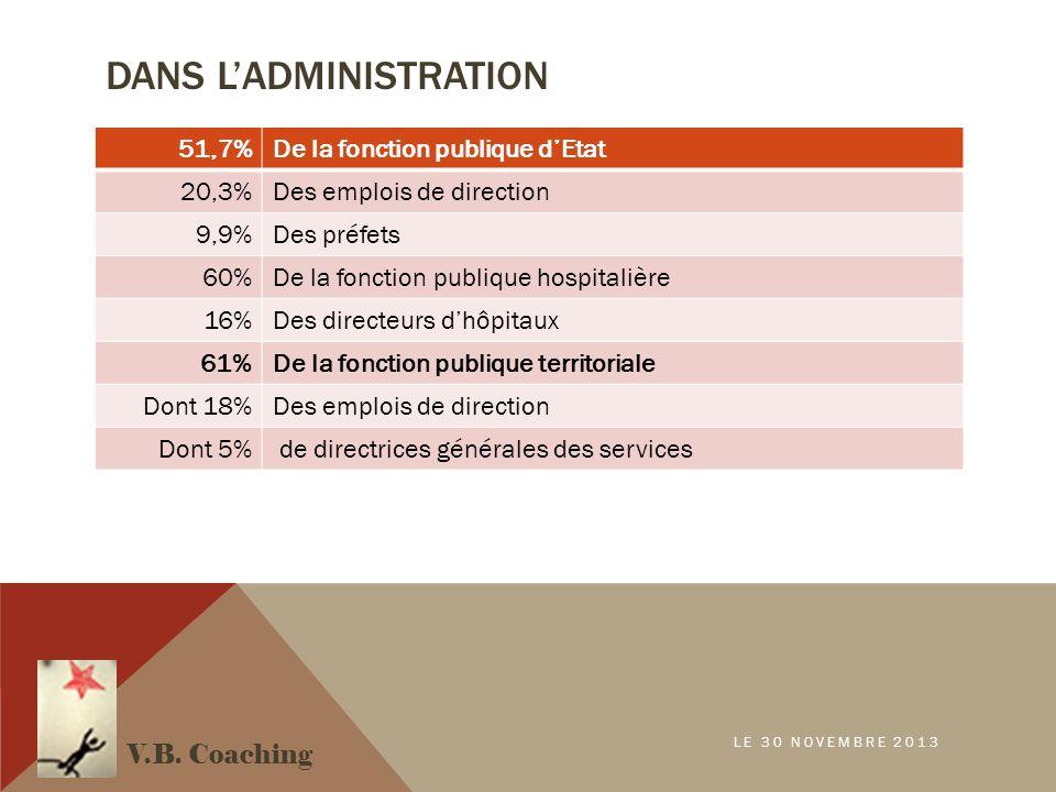 DANS L'ADMINISTRATION 51,7%De la fonction publique d'Etat 20,3%Des emplois de direction 9,9%Des préfets 60%De la fonction publique hospitalière 16%Des