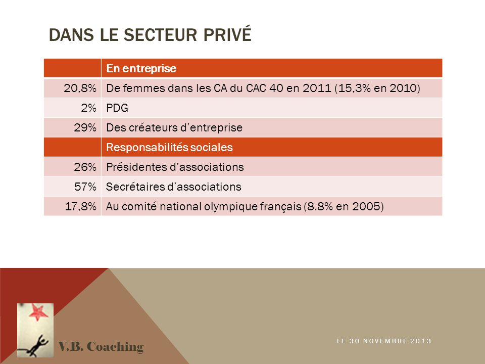 DANS LE SECTEUR PRIVÉ En entreprise 20,8%De femmes dans les CA du CAC 40 en 2O11 (15,3% en 2010) 2%PDG 29%Des créateurs d'entreprise Responsabilités sociales 26%Présidentes d'associations 57%Secrétaires d'associations 17,8%Au comité national olympique français (8.8% en 2005) V.B.