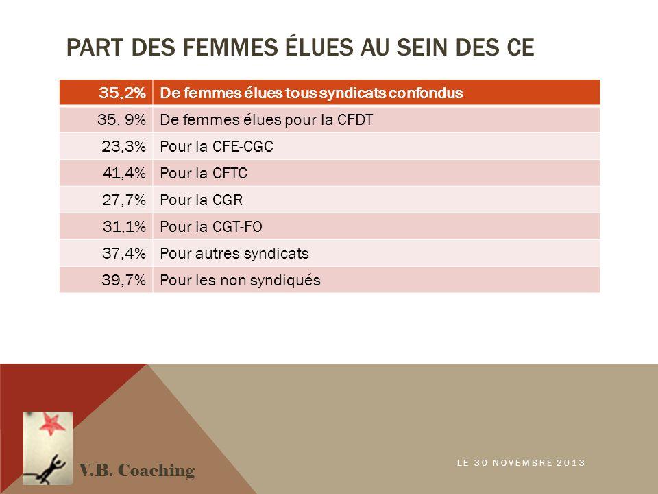 PART DES FEMMES ÉLUES AU SEIN DES CE 35,2%De femmes élues tous syndicats confondus 35, 9%De femmes élues pour la CFDT 23,3%Pour la CFE-CGC 41,4%Pour l