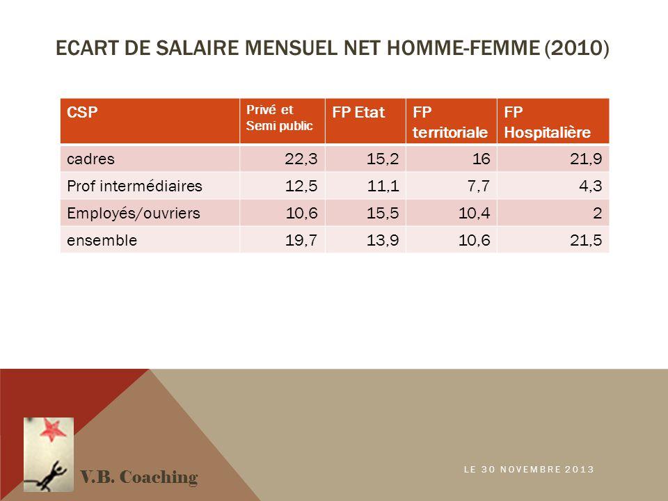 ECART DE SALAIRE MENSUEL NET HOMME-FEMME (2010) V.B. Coaching LE 30 NOVEMBRE 2013 CSP Privé et Semi public FP EtatFP territoriale FP Hospitalière cadr