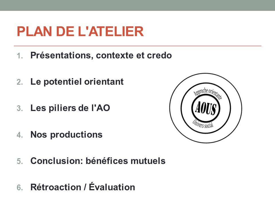 PLAN DE L ATELIER 1. Présentations, contexte et credo 2.