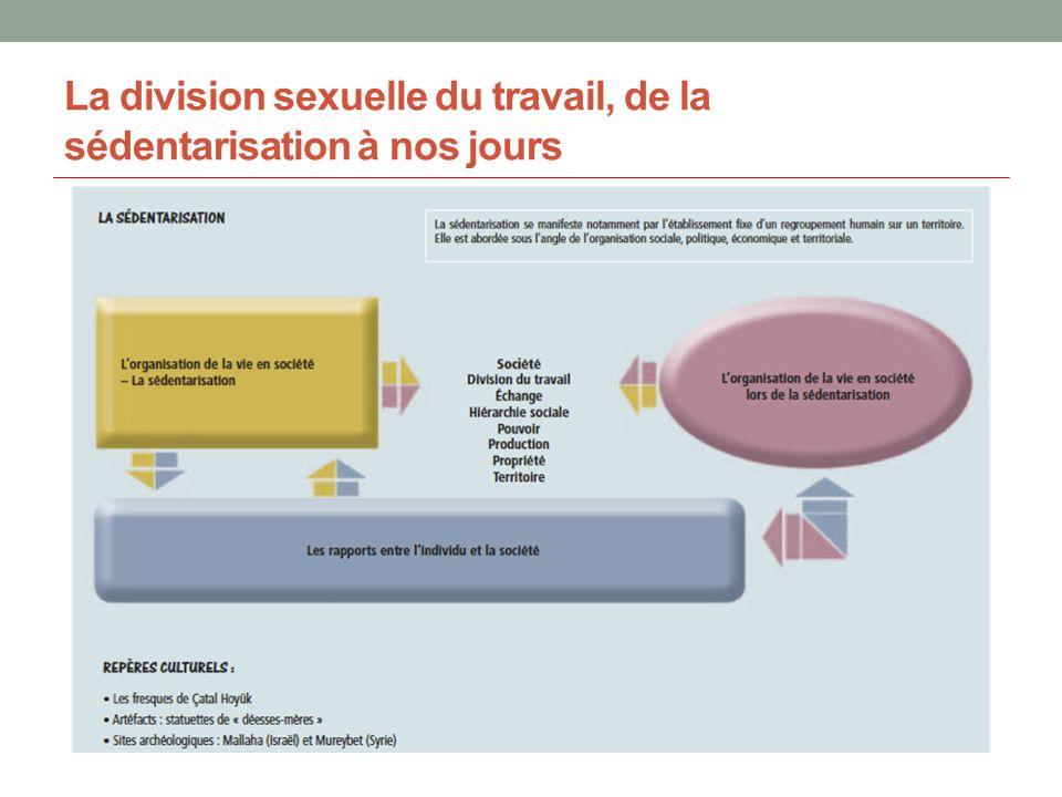 La division sexuelle du travail, de la sédentarisation à nos jours