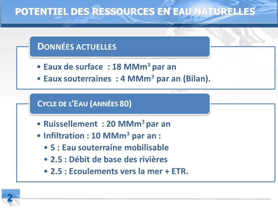 Page  2 POTENTIEL DES RESSOURCES EN EAU NATURELLES Eaux de surface : 18 MMm 3 par an Eaux souterraines : 4 MMm 3 par an (Bilan).