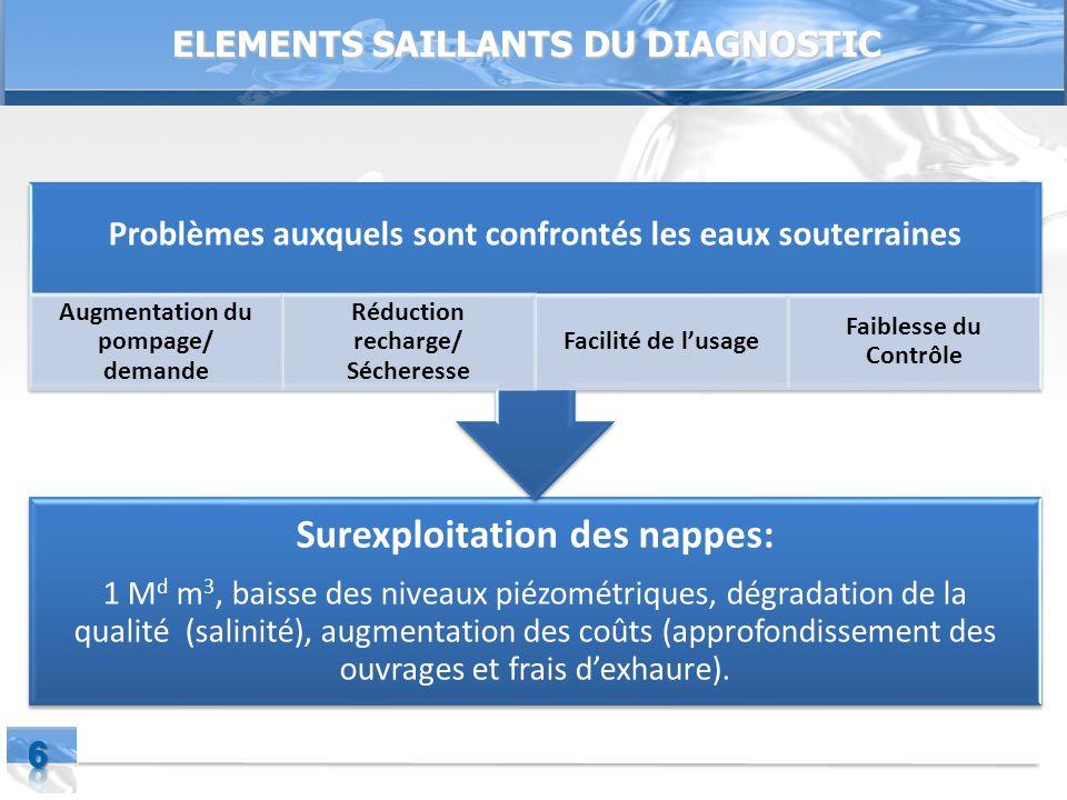 Page  6 ELEMENTS SAILLANTS DU DIAGNOSTIC Surexploitation des nappes: 1 M d m 3, baisse des niveaux piézométriques, dégradation de la qualité (salinité), augmentation des coûts (approfondissement des ouvrages et frais d'exhaure).
