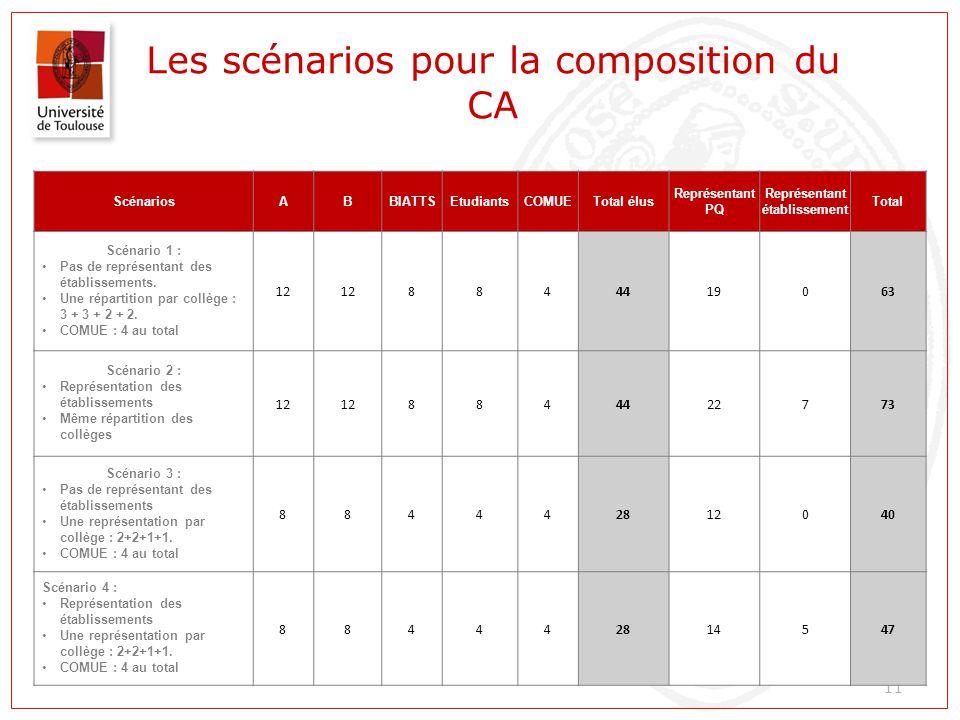 Les scénarios pour la composition du CA 11 ScénariosABBIATTSEtudiantsCOMUETotal élus Représentant PQ Représentant établissement Total Scénario 1 : Pas de représentant des établissements.