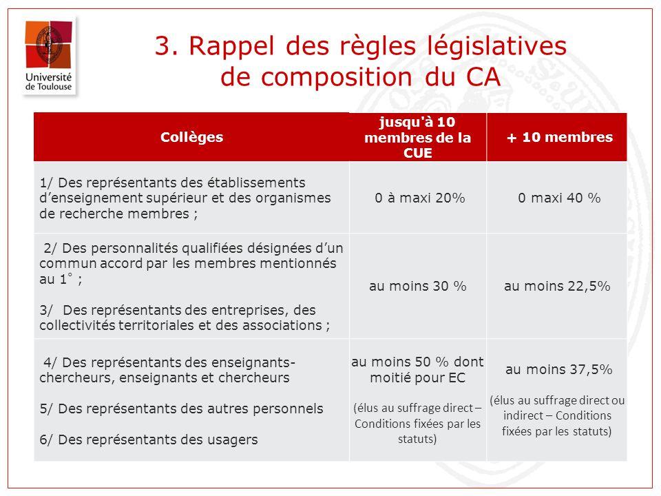 3. Rappel des règles législatives de composition du CA Collèges jusqu'à 10 membres de la CUE + 10 membres 1/ Des représentants des établissements d'en