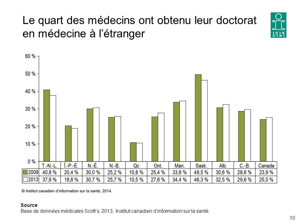 Le quart des médecins ont obtenu leur doctorat en médecine à l'étranger 10 Source Base de données médicales Scott's, 2013, Institut canadien d'information sur la santé.