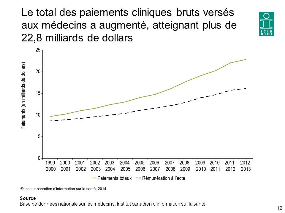 Le total des paiements cliniques bruts versés aux médecins a augmenté, atteignant plus de 22,8 milliards de dollars 12 Source Base de données nationale sur les médecins, Institut canadien d'information sur la santé.