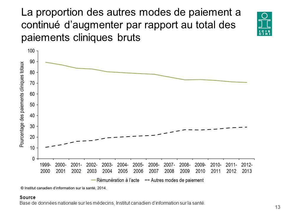 La proportion des autres modes de paiement a continué d'augmenter par rapport au total des paiements cliniques bruts 13 Source Base de données nationale sur les médecins, Institut canadien d'information sur la santé.