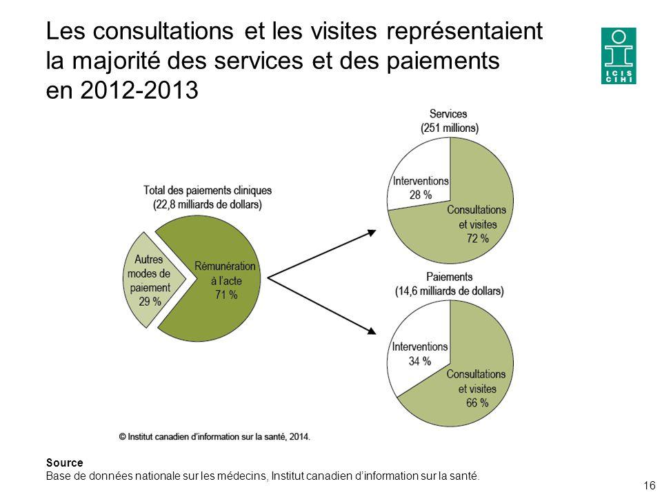 Les consultations et les visites représentaient la majorité des services et des paiements en 2012-2013 16 Source Base de données nationale sur les médecins, Institut canadien d'information sur la santé.