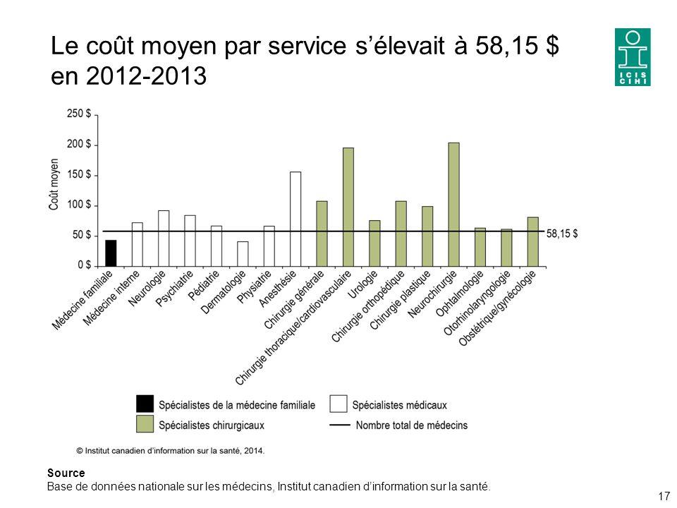Le coût moyen par service s'élevait à 58,15 $ en 2012-2013 17 Source Base de données nationale sur les médecins, Institut canadien d'information sur la santé.