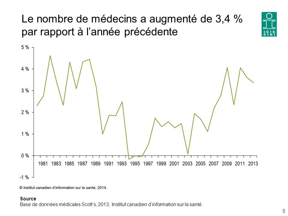 Le nombre de médecins a augmenté de 3,4 % par rapport à l'année précédente 5 Source Base de données médicales Scott's, 2013, Institut canadien d'information sur la santé.
