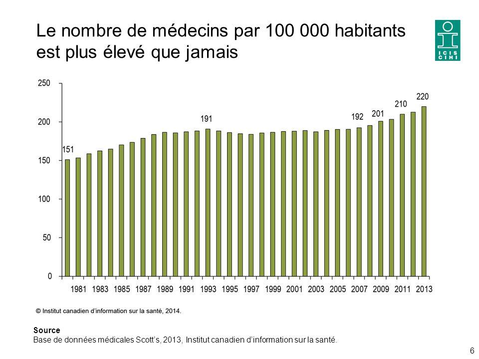 Le nombre de médecins par 100 000 habitants est plus élevé que jamais 6 Source Base de données médicales Scott's, 2013, Institut canadien d'information sur la santé.