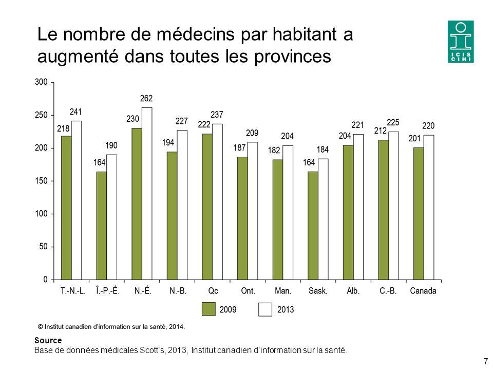 Le nombre de médecins par habitant a augmenté dans toutes les provinces 7 Source Base de données médicales Scott's, 2013, Institut canadien d'information sur la santé.