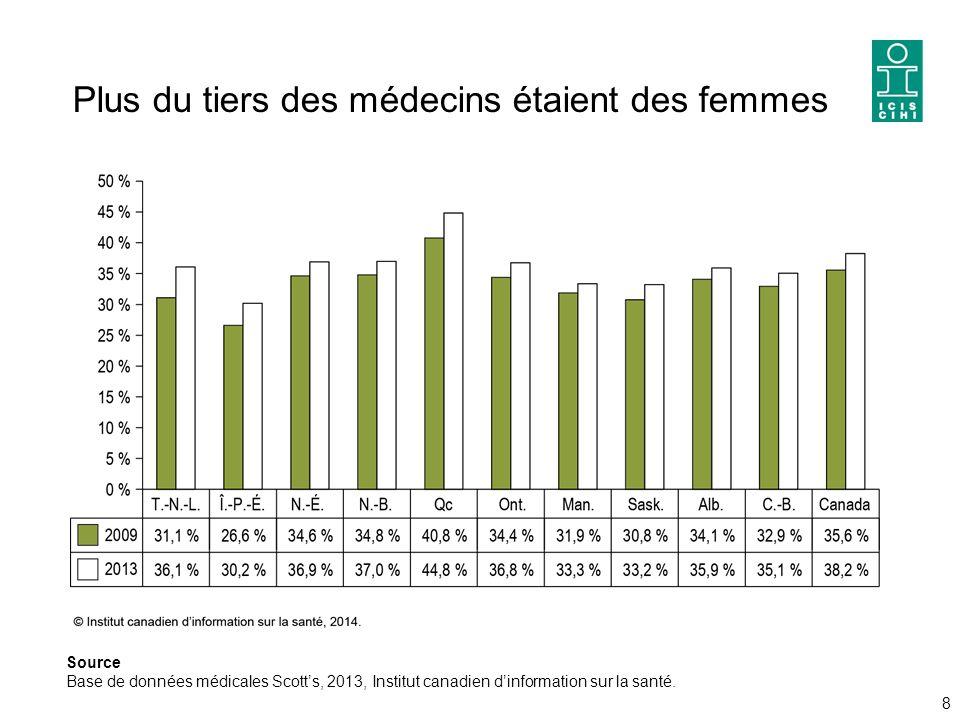 Plus du tiers des médecins étaient des femmes 8 Source Base de données médicales Scott's, 2013, Institut canadien d'information sur la santé.