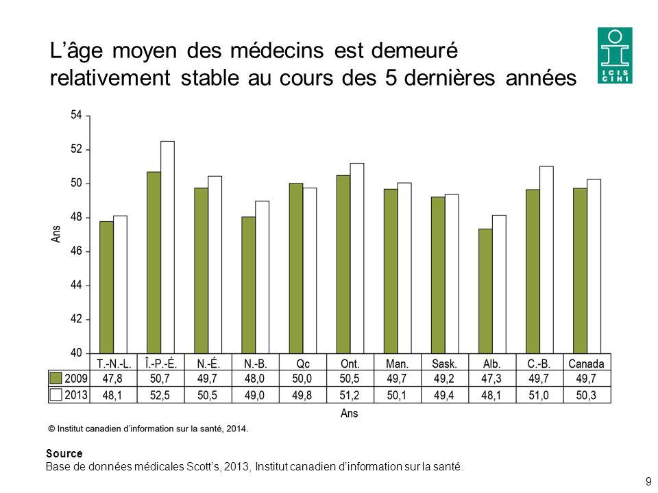 L'âge moyen des médecins est demeuré relativement stable au cours des 5 dernières années 9 Source Base de données médicales Scott's, 2013, Institut canadien d'information sur la santé.