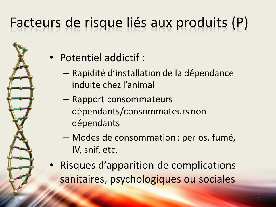 Potentiel addictif : – Rapidité d'installation de la dépendance induite chez l'animal – Rapport consommateurs dépendants/consommateurs non dépendants