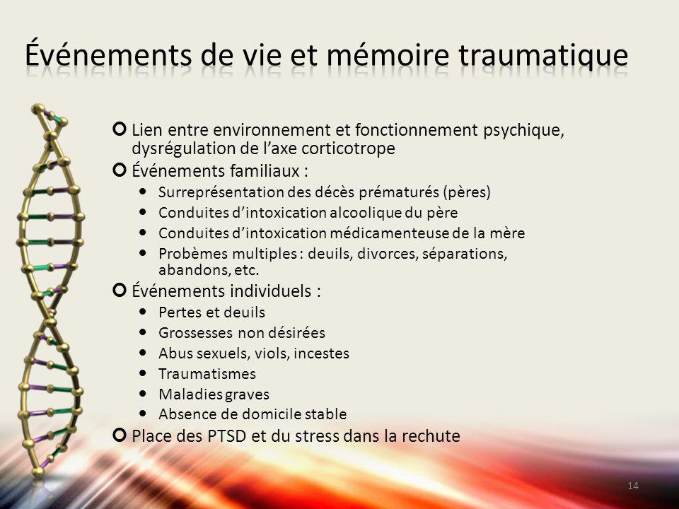 Lien entre environnement et fonctionnement psychique, dysrégulation de l'axe corticotrope Événements familiaux : Surreprésentation des décès prématuré