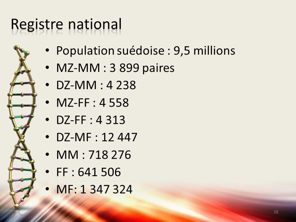 Population suédoise : 9,5 millions MZ-MM : 3 899 paires DZ-MM : 4 238 MZ-FF : 4 558 DZ-FF : 4 313 DZ-MF : 12 447 MM : 718 276 FF : 641 506 MF: 1 347 3