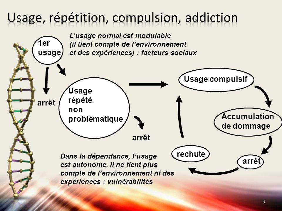 1er usage Usage répété non problématique Usage compulsif arrêt rechute arrêt L'usage normal est modulable (il tient compte de l'environnement et des e