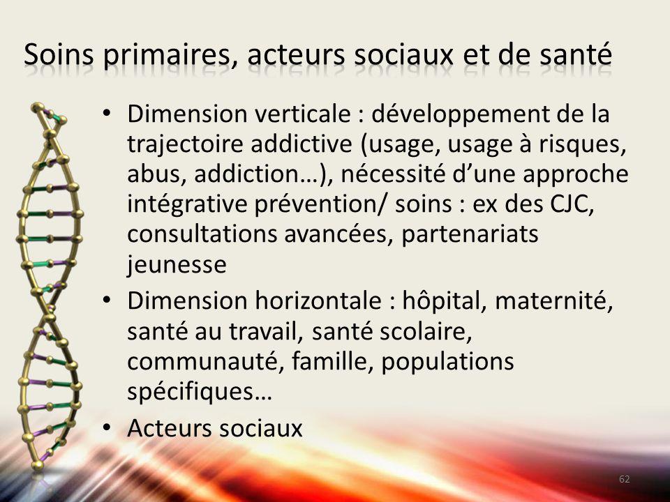 Dimension verticale : développement de la trajectoire addictive (usage, usage à risques, abus, addiction…), nécessité d'une approche intégrative préve