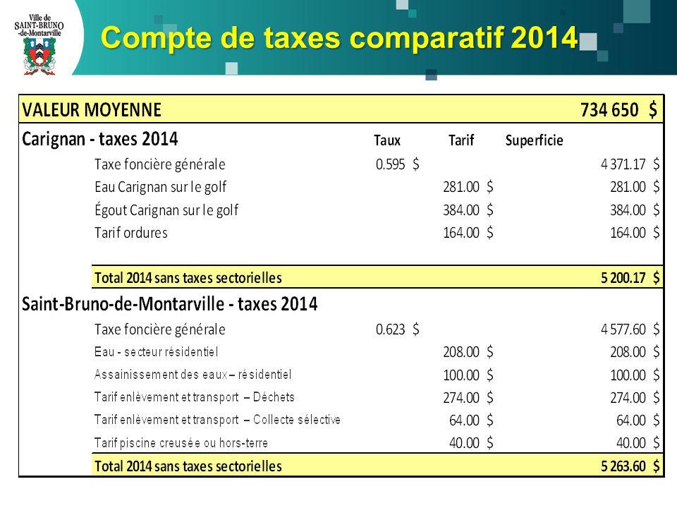 Compte de taxes comparatif 2014