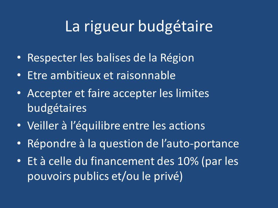 La rigueur budgétaire Respecter les balises de la Région Etre ambitieux et raisonnable Accepter et faire accepter les limites budgétaires Veiller à l'équilibre entre les actions Répondre à la question de l'auto-portance Et à celle du financement des 10% (par les pouvoirs publics et/ou le privé)