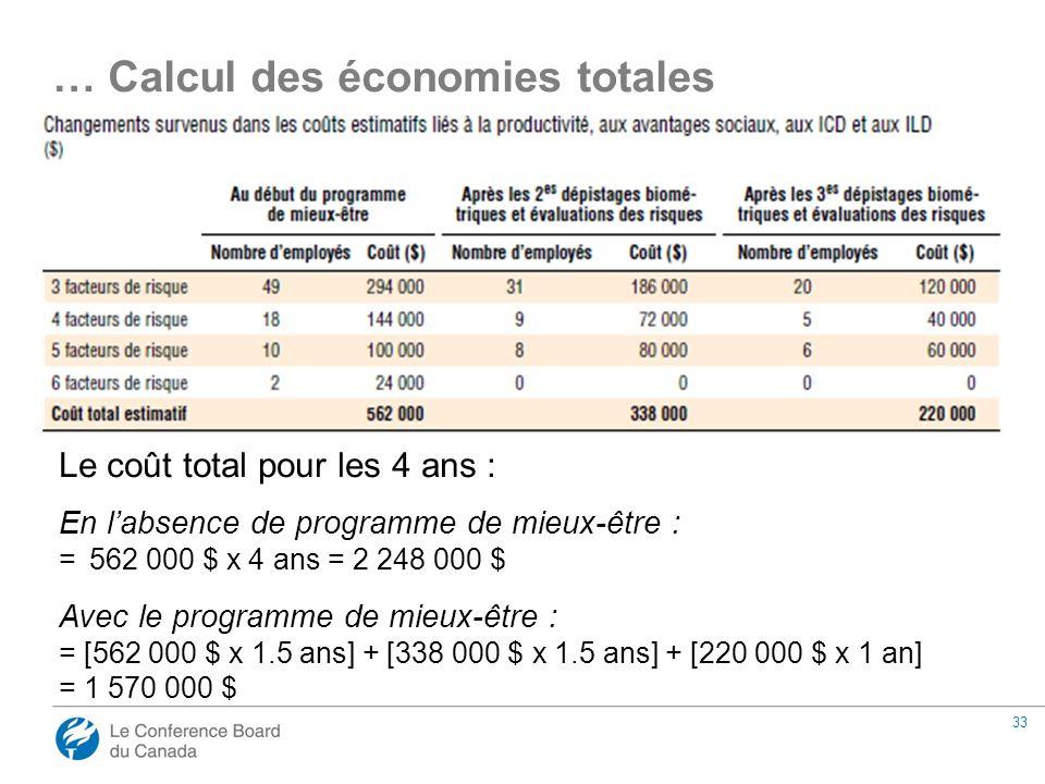 33 Le coût total pour les 4 ans : En l'absence de programme de mieux-être : = 562 000 $ x 4 ans = 2 248 000 $ Avec le programme de mieux-être : = [562 000 $ x 1.5 ans] + [338 000 $ x 1.5 ans] + [220 000 $ x 1 an] = 1 570 000 $ … Calcul des économies totales