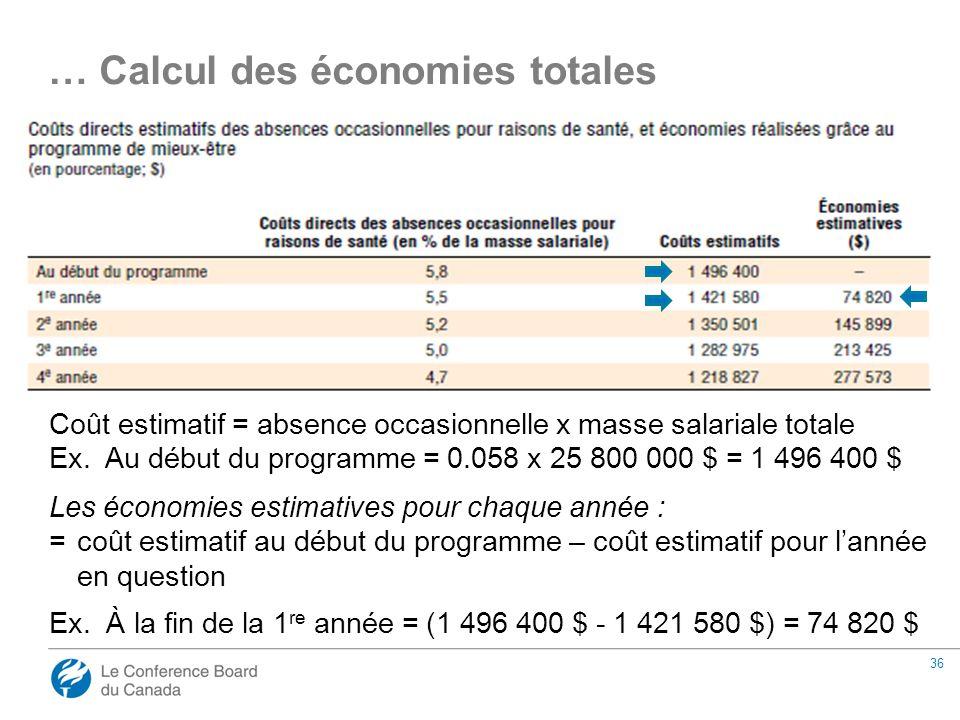 36 Coût estimatif = absence occasionnelle x masse salariale totale Ex.