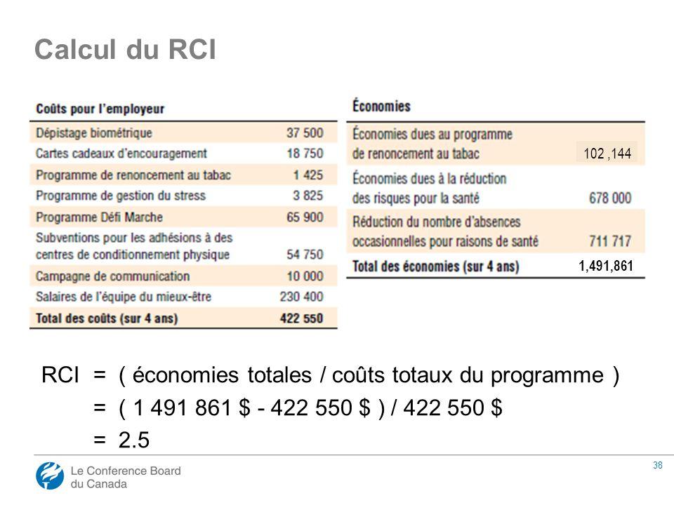 38 RCI= ( économies totales / coûts totaux du programme ) = ( 1 491 861 $ - 422 550 $ ) / 422 550 $ = 2.5 Calcul du RCI 102,144 1,491,861