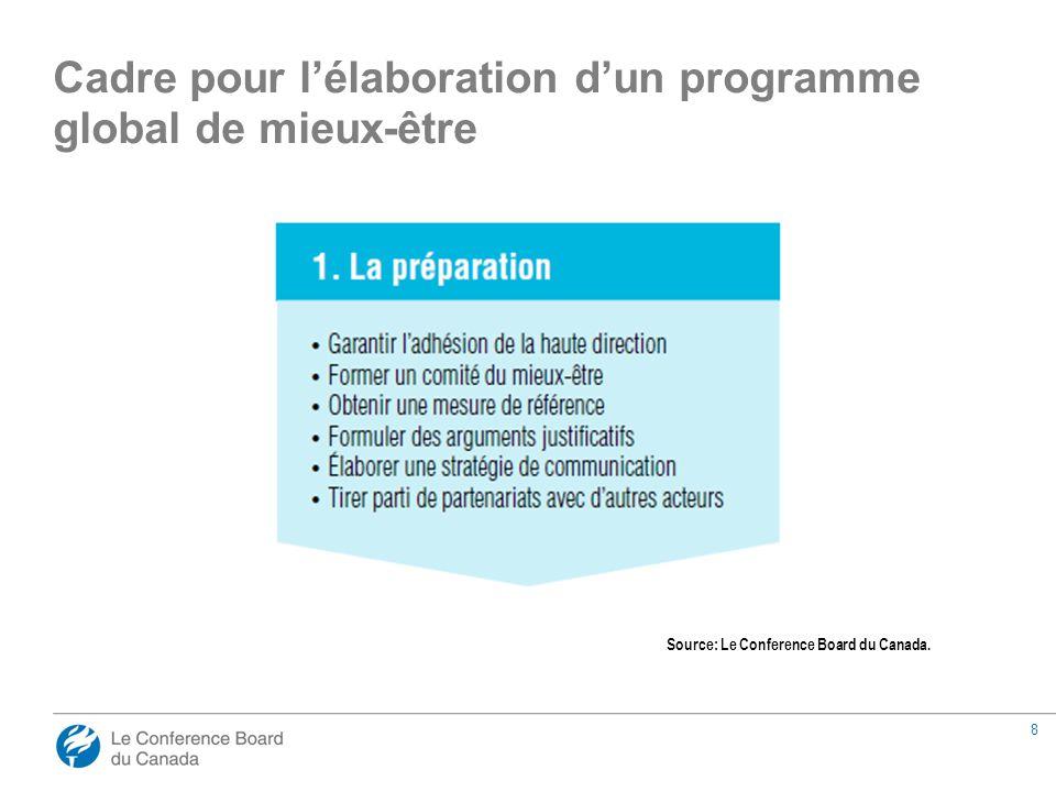 8 Cadre pour l'élaboration d'un programme global de mieux-être Source: Le Conference Board du Canada.