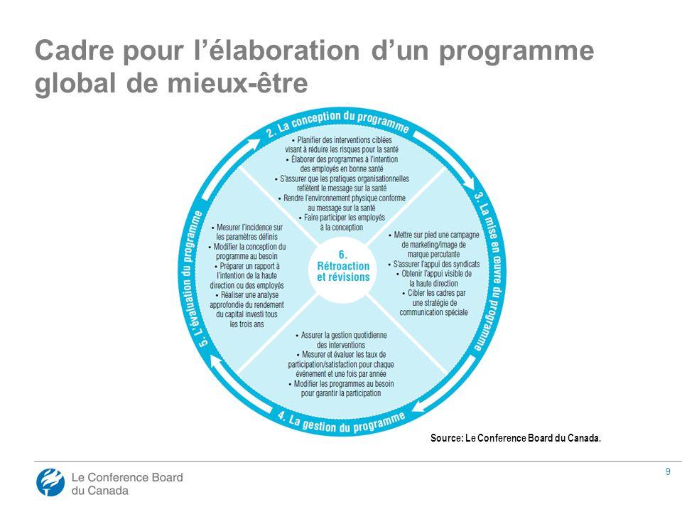 10 Aide à justifier les coûts des programmes Permet aux employeurs de cibler leurs programmes de façon plus efficace Fournit une rétroaction et la possibilité d'adapter les programmes existants Les avantages de mesurer le RCI