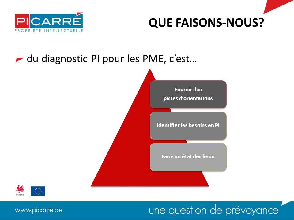 du diagnostic PI pour les PME, c'est… QUE FAISONS-NOUS?
