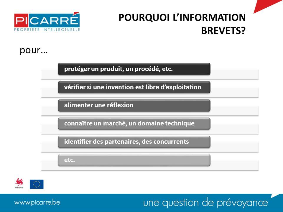 pour… POURQUOI L'INFORMATION BREVETS?